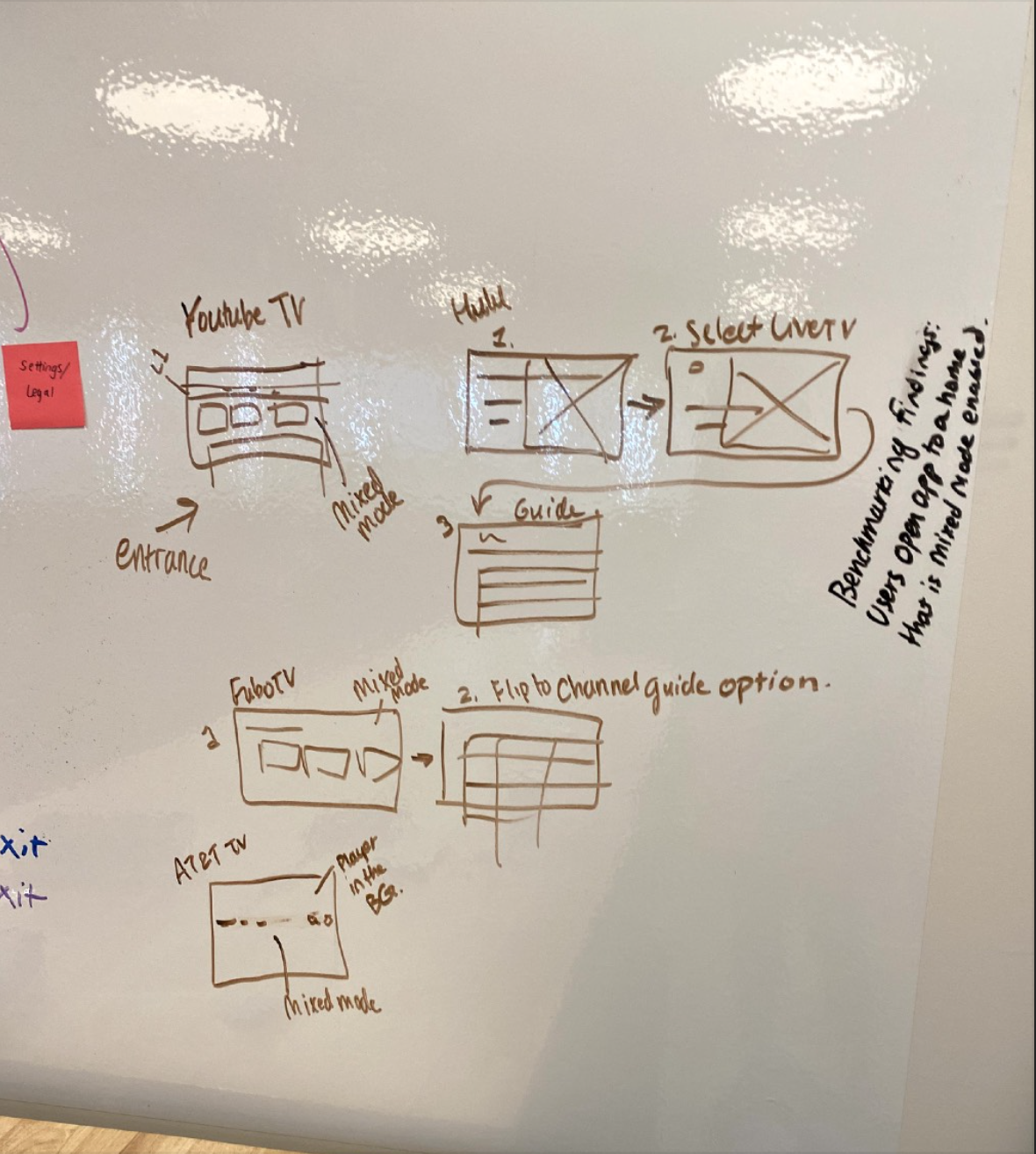 User flows mapped on the wonderful whiteboard wall.