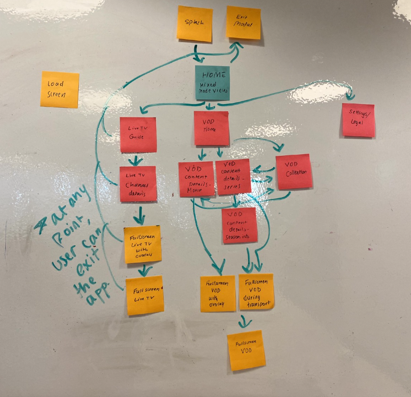 Revised user flows with clear arrows going back and forth.