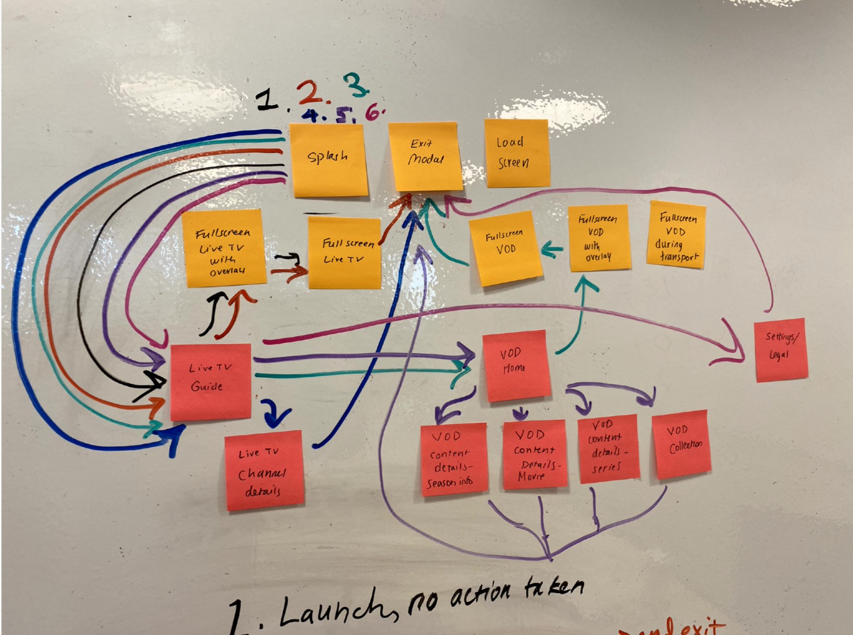 Close up of the user flow site map.
