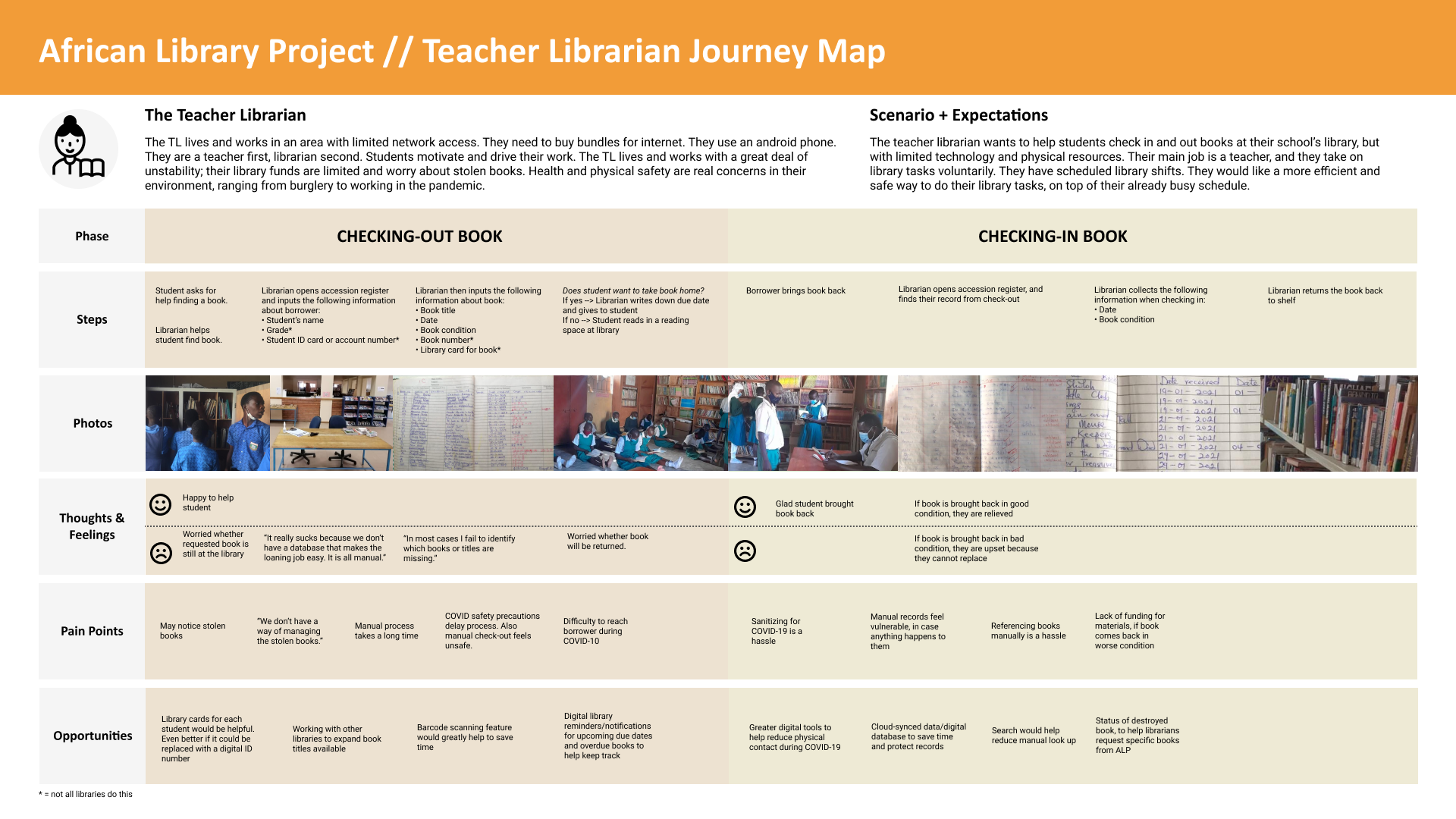 The final output of the teacher librarian user journey map.