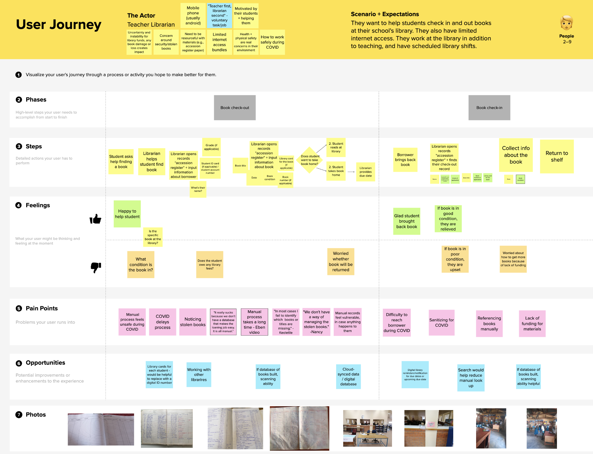 Notes and raw data for the journey map of the teacher librarian.
