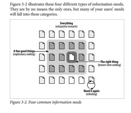 A diagram showing the four information seeking needs: 1. need it again, 2. the right thing, 3. a few good things, 4. everything.