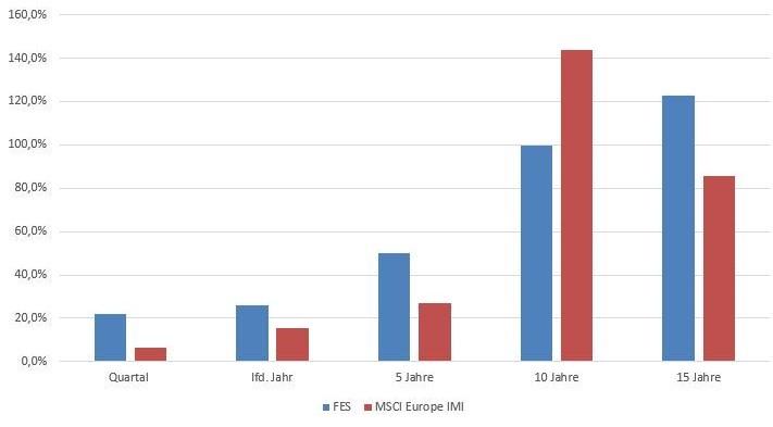Graph der Forums Entwicklung im Vergleich des Index veranschaulicht.