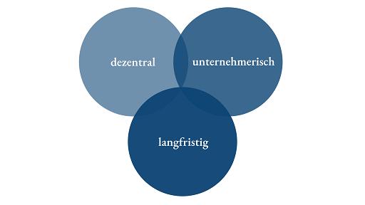 Venn Diagram zu Dezentralität, Unternehmertum und Langfristigkeit