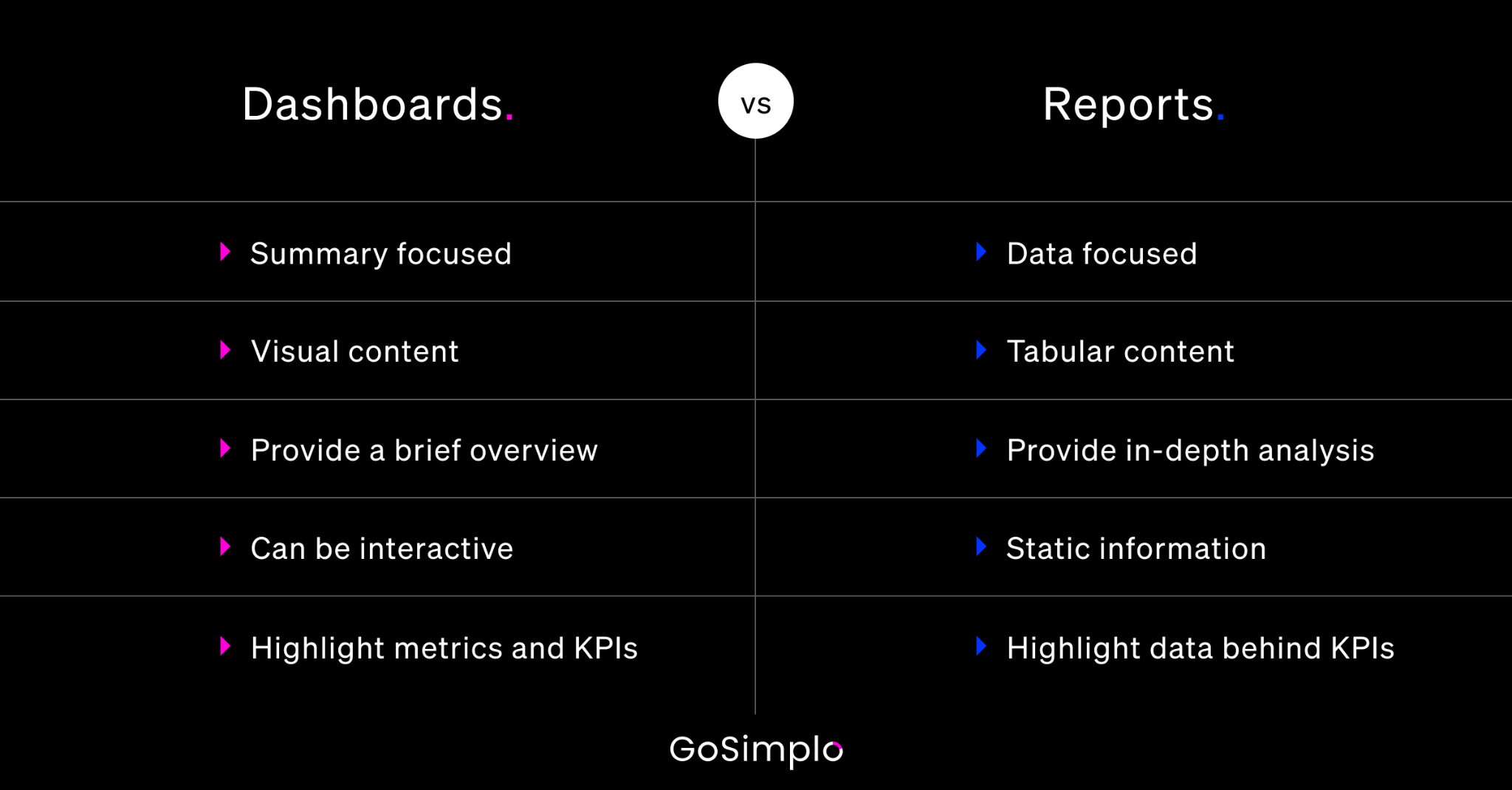 graphic representation of the differences between dashboards and reports. White text on black background.