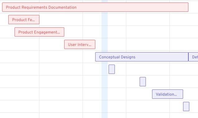 Jira data as a roadmap using a gantt view