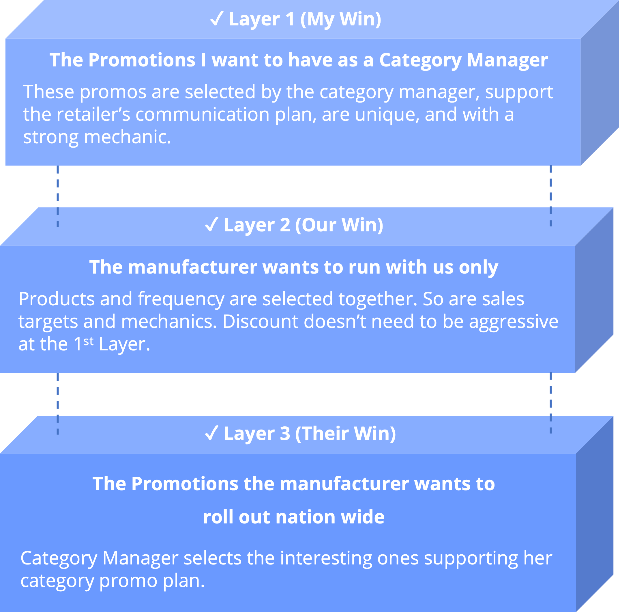 The 3 promotion layers as a guideline when building a Promotion Plan.