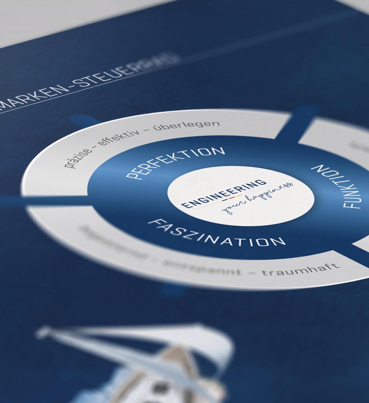 Bavaria Yachts – neue Markenpositionierung (Brand Steering Wheel)