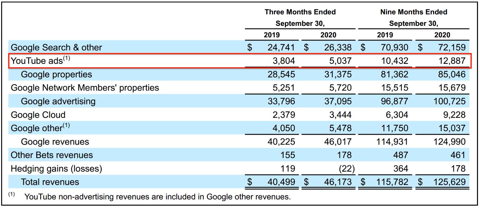 Alphabet revenue by business segment; YouTube revenue is nearly $20 billion per year