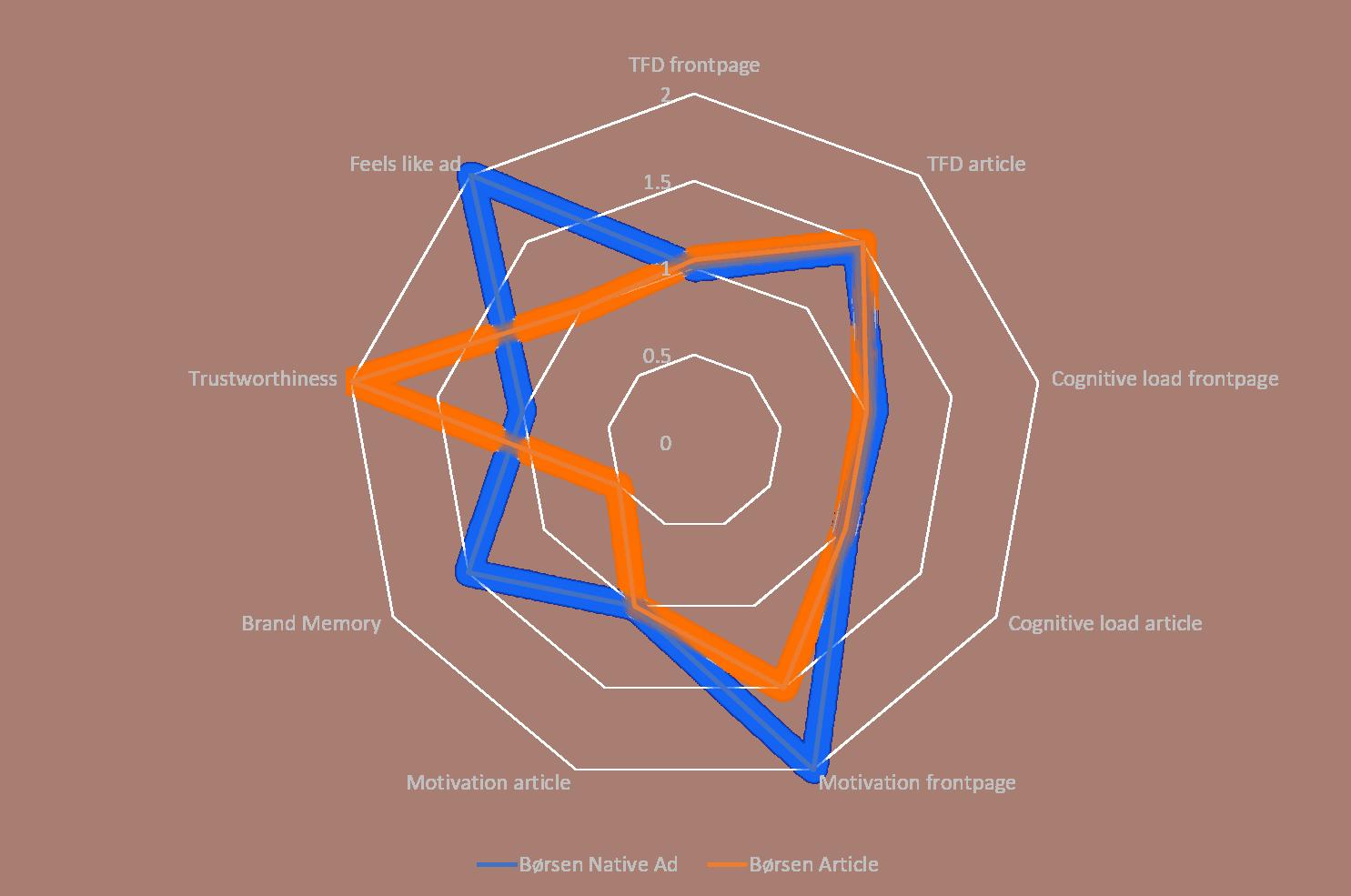 Spider plot of ad types.