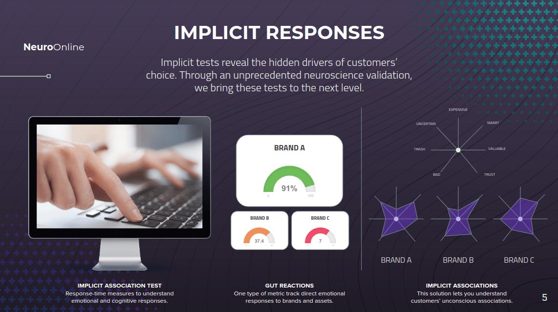 Implicit responses graphs.