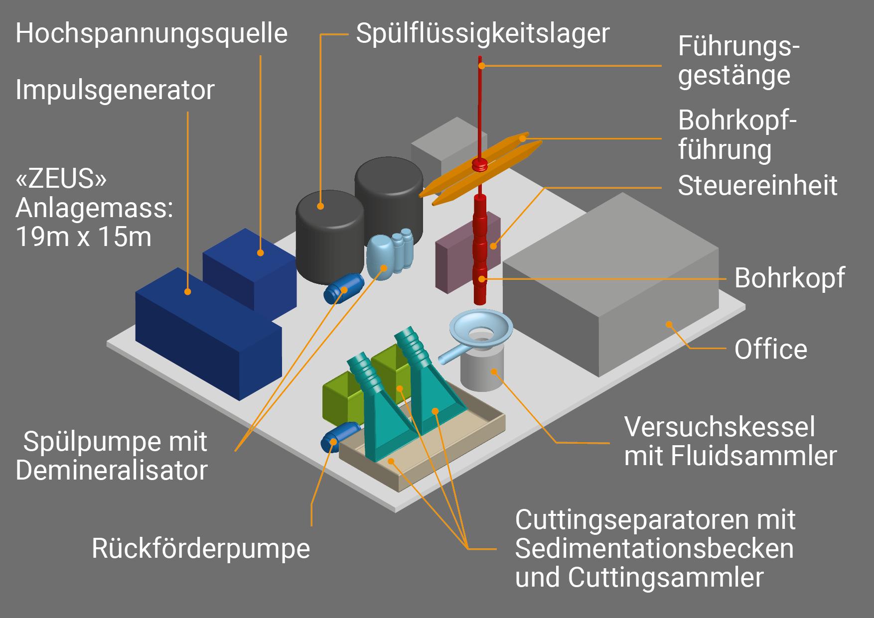 Schematischer Aufbau der Swiss PPGD Experimental Facilitiy