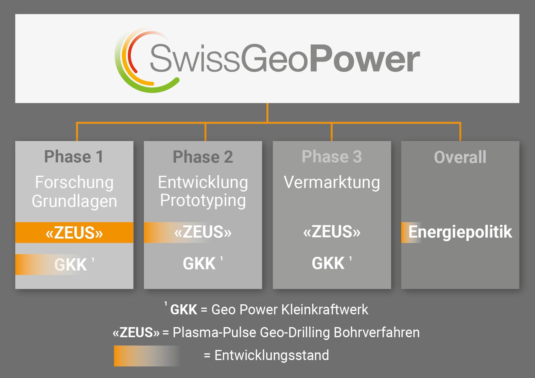 SwissGeoPower Entwicklungs-Zeitplan
