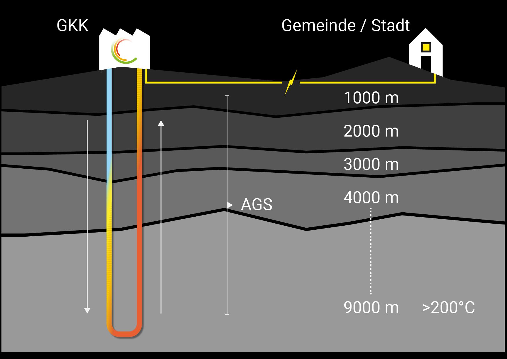 Stromproduktion mit AGS/GKK Schematisch erklärt