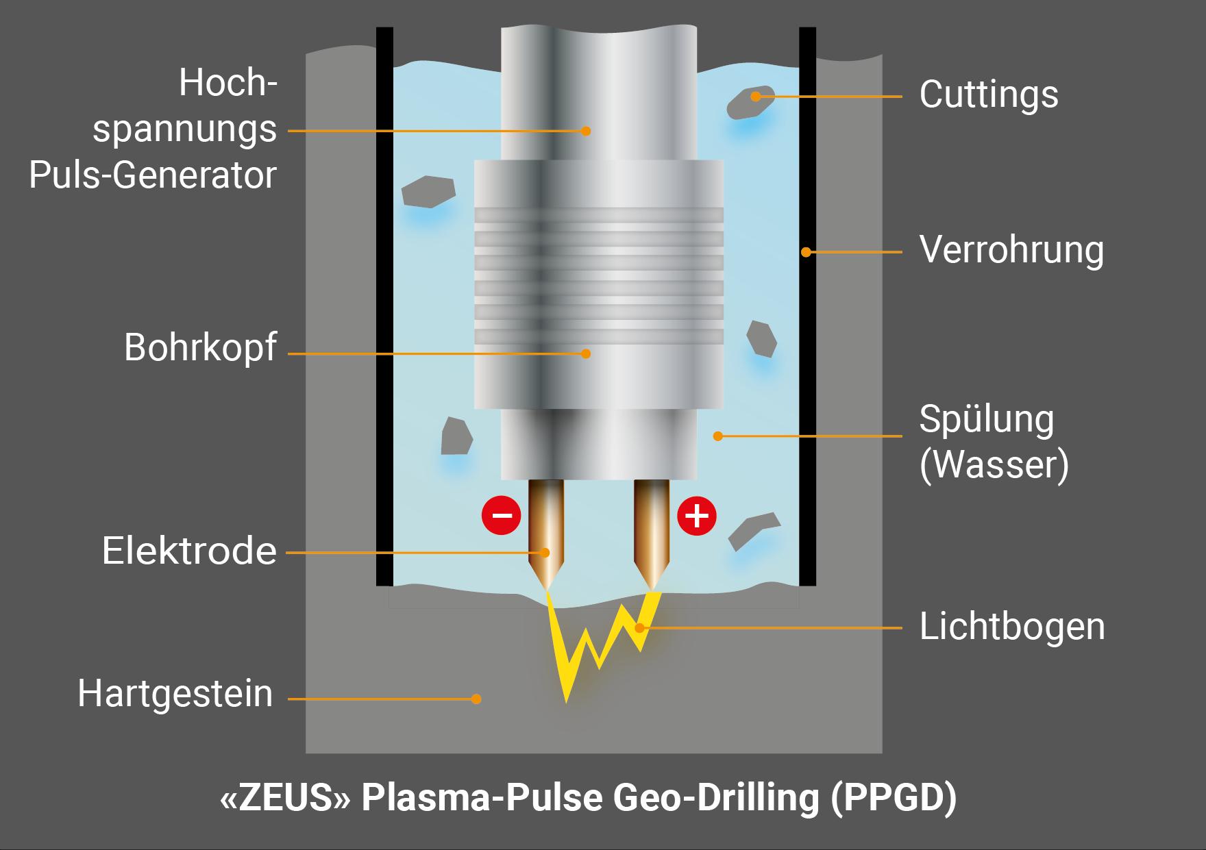 Schematische Darstellung Plasma-Pulse Geo-Drilling