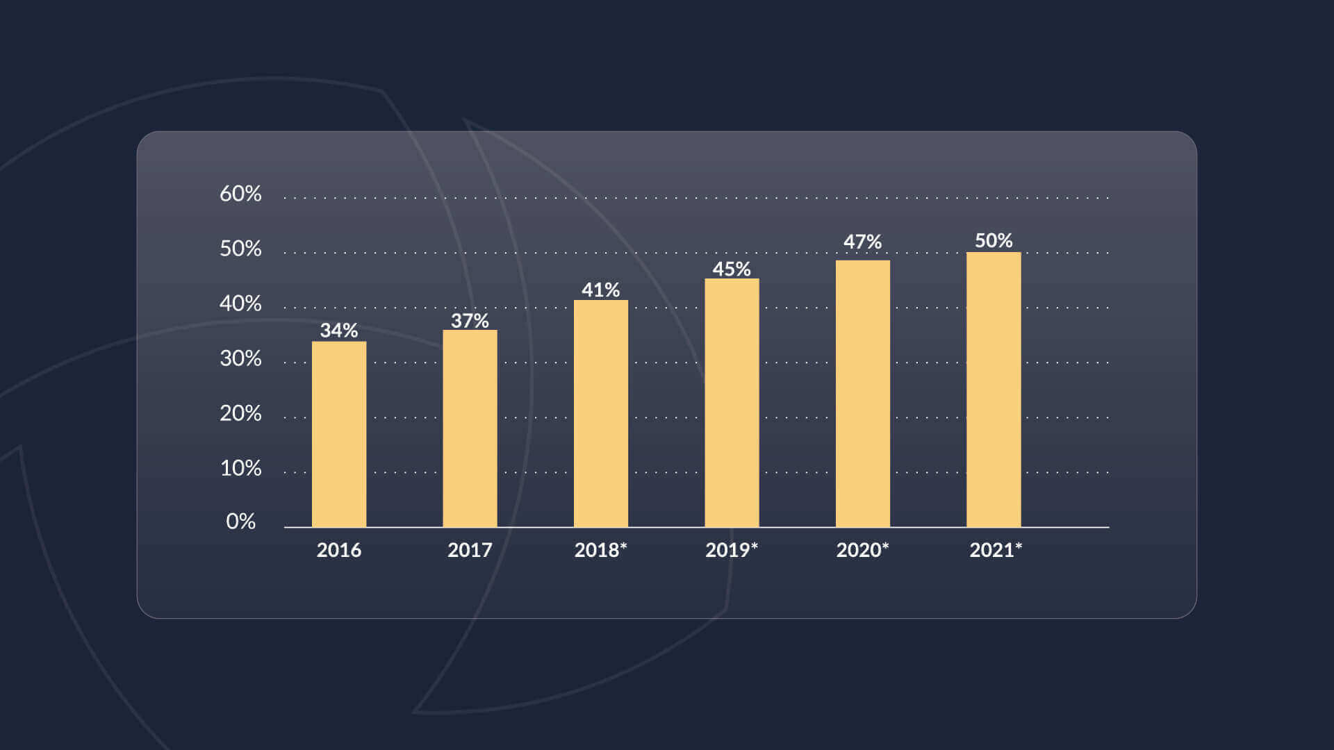 Graph showing the growing percentage of online sales conducted on Amazon, peaking at  50% in 2021.