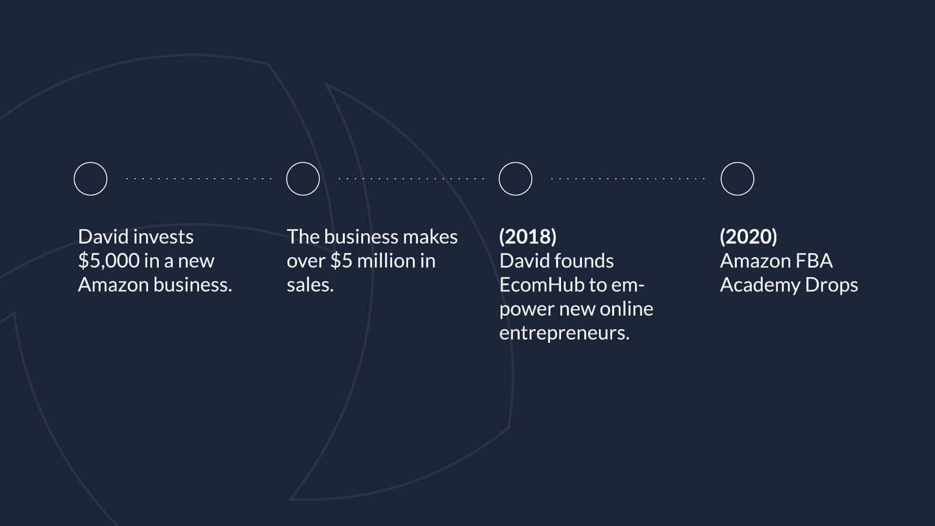 Timeline of EcomHub's story, beginning with David investing $5,000 into his new business and ending with Amazon FBA Academy launching in 2020.