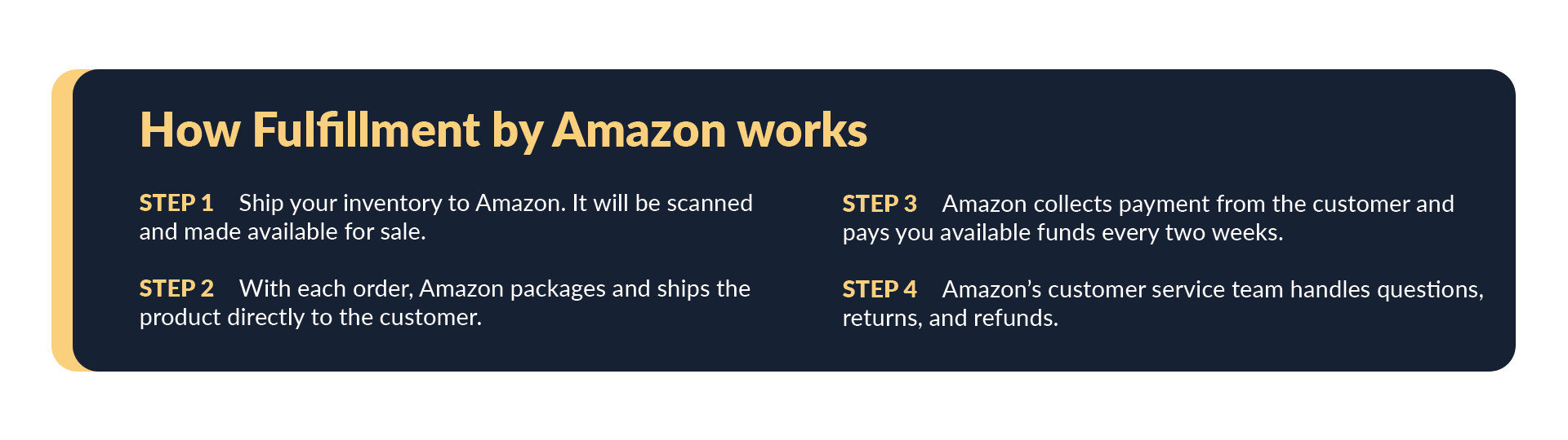 Step by step of how fulfillment by Amazon works.