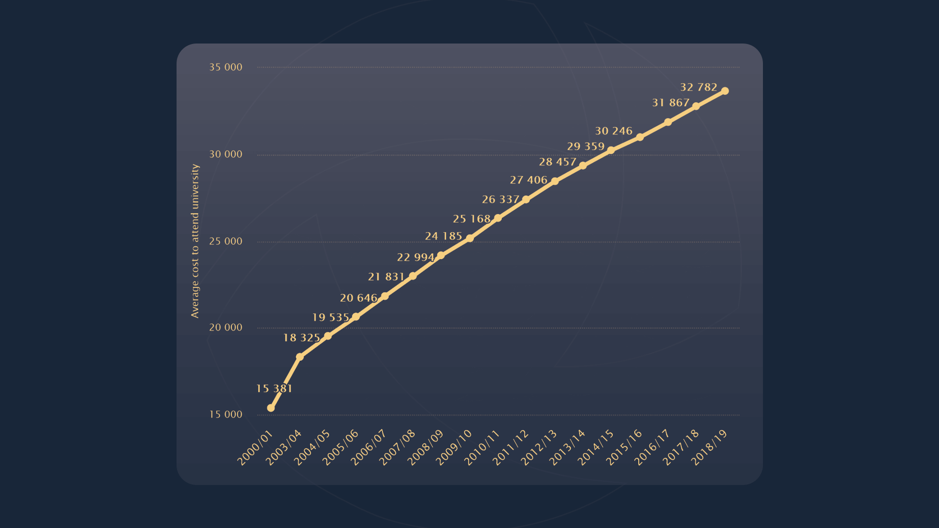 Line graph showing the  rise in cost of university from the years 2000/1 to 2018/19, beginning at $15,381 and ending at $32,782.