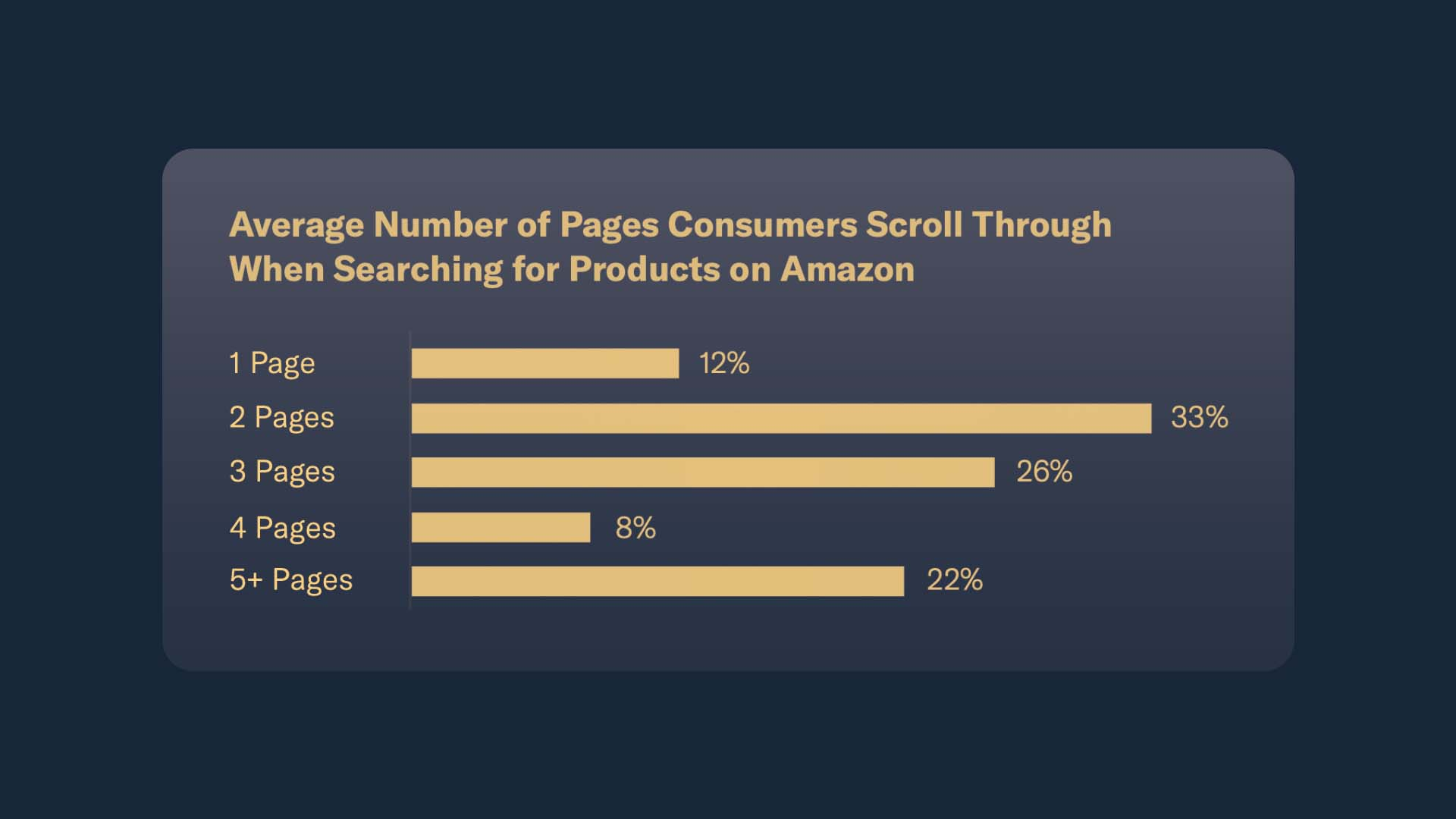 Bar graph comparing the average number of pages shoppers scroll through before picking their item. 1 page - 12%. 2 pages - 33%. 3 Pages - 26%. 4 pages - 8%. 5+ pages - 22%.