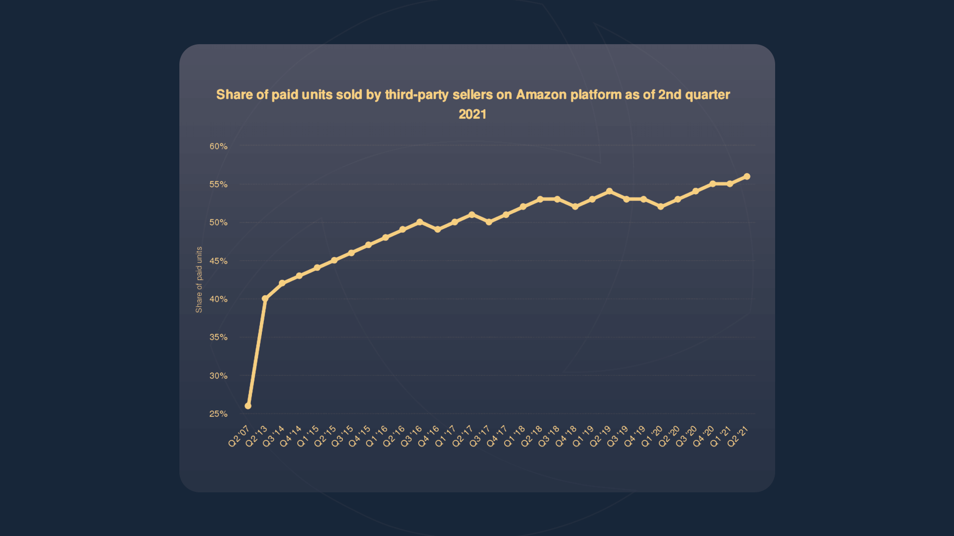 Line graph showing the share of sales made by third-party sellers on Amazon from the 2nd quarter of 2007 until the 2nd quarter of 2021 - starting at 25% and jumping to a high of 55% in 2021.