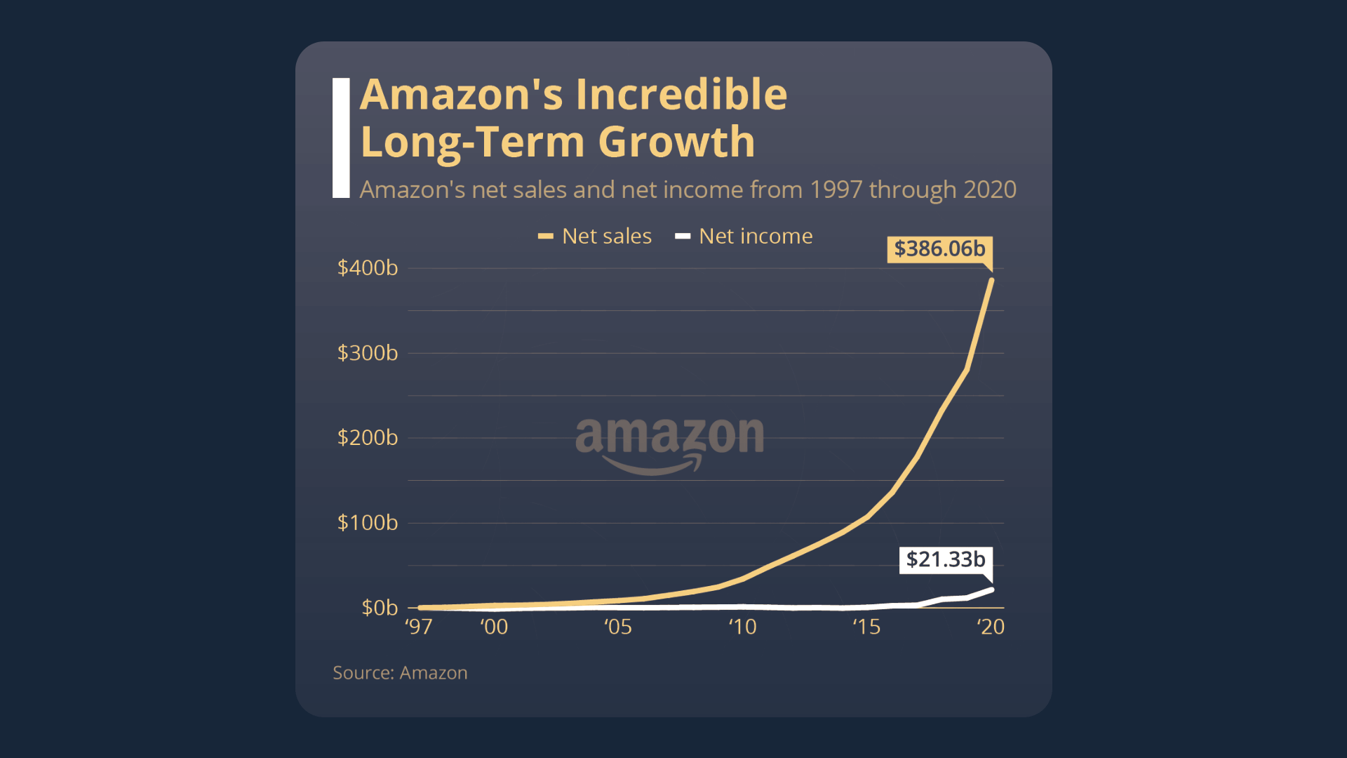 Graph showing the upward growth of Amazon's net sales and income from 1997 through 2020. Sales peak at $386.06 billion and net income peaks at $21.33 billion.