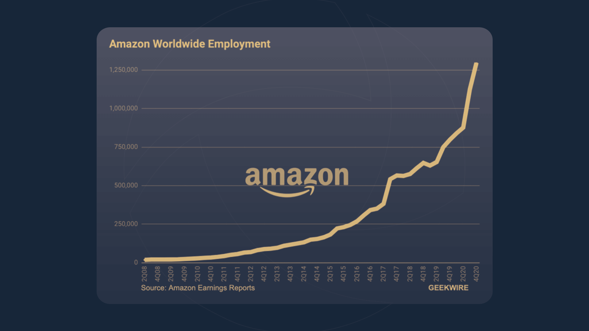 Graph showing the change in Amazon employment from 2008 to the 4th quarter of 2020, rising all the way to 1,250,000.