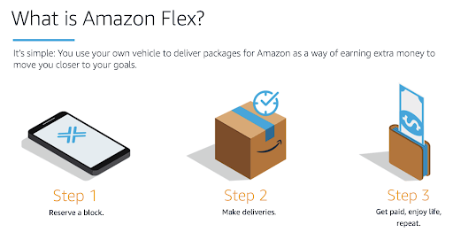 Amazon's breakdown of how Amazon Flex works.