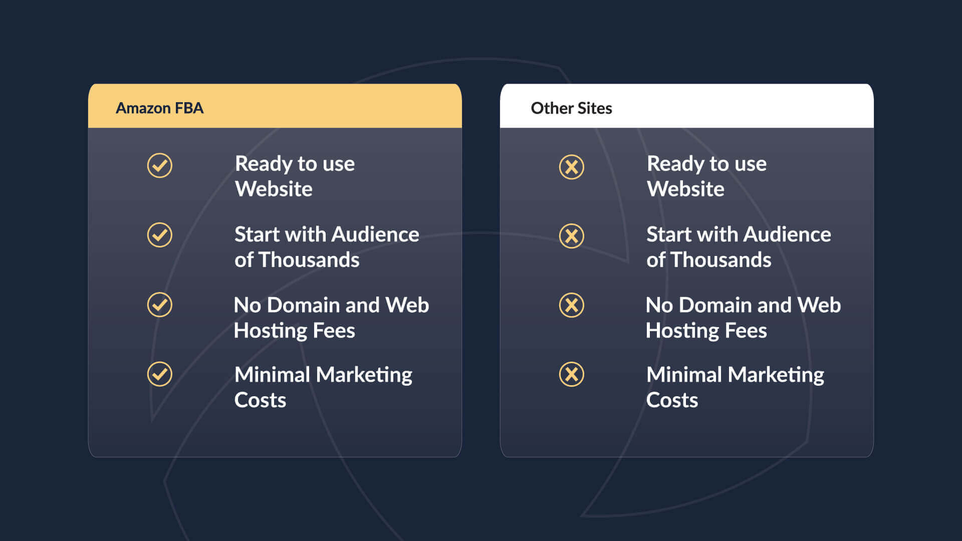 Side by side comparison of Amazon FBA with other drop shipping options.