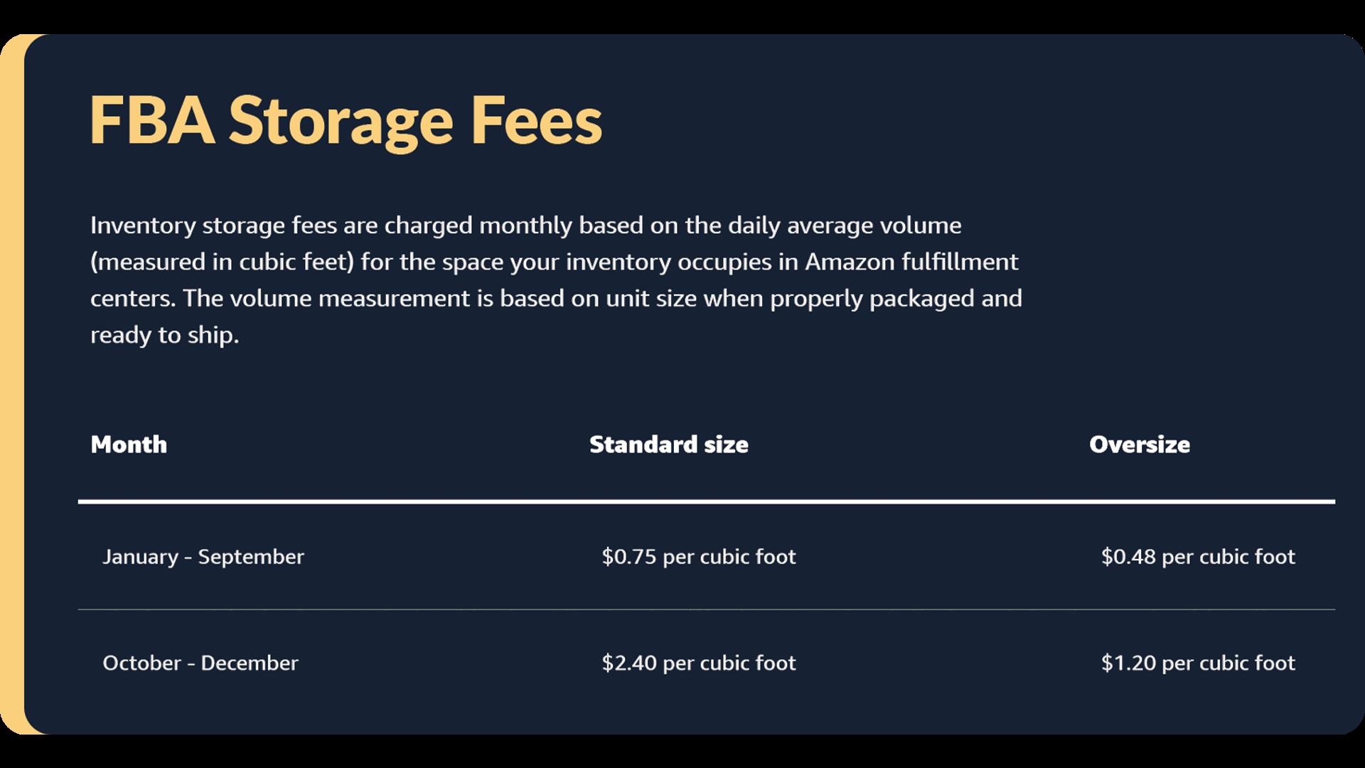 Breakdown of FBA storage fees as per Amazon's website.