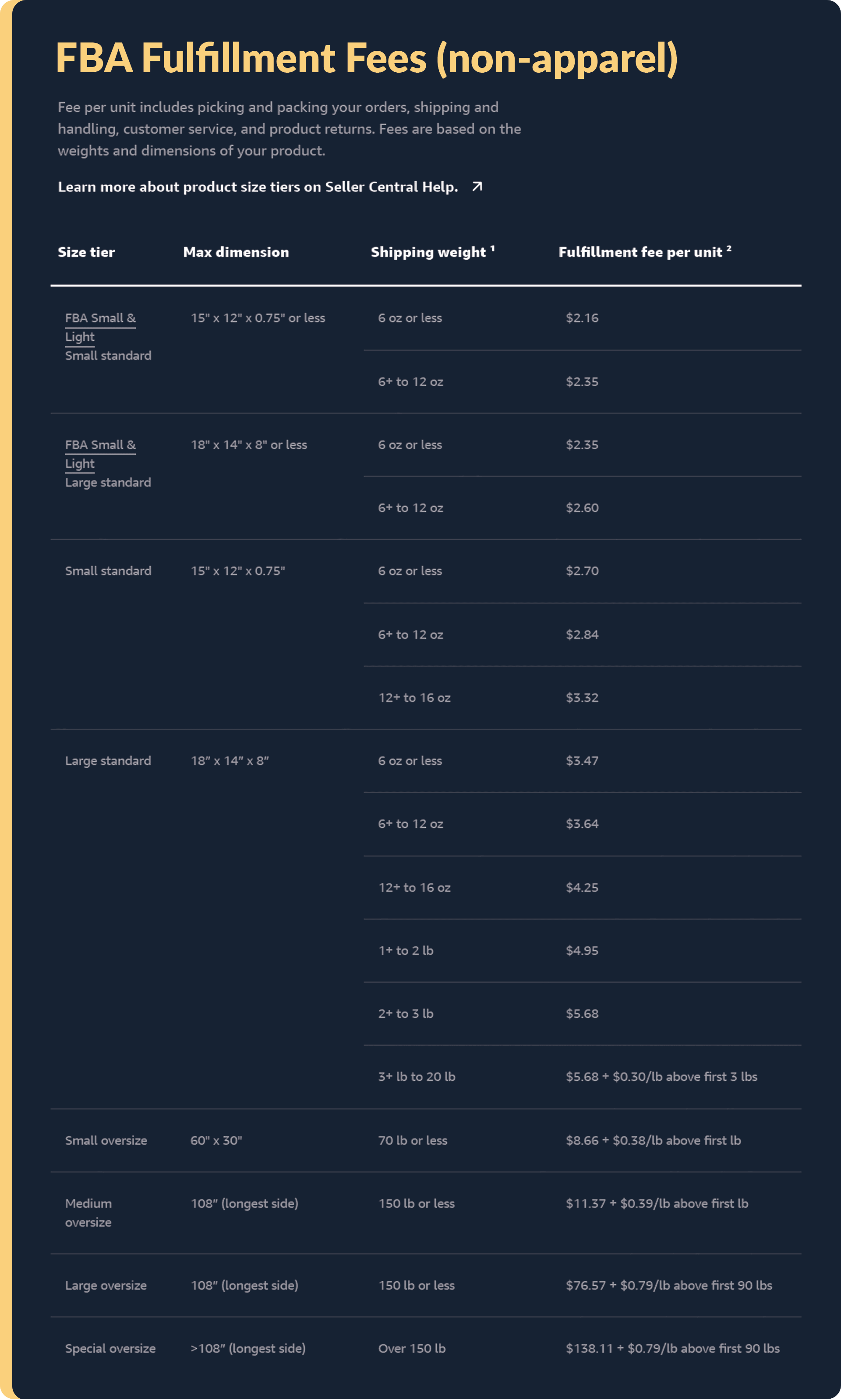 FBA fees from Amazon's site for non-apparel items.