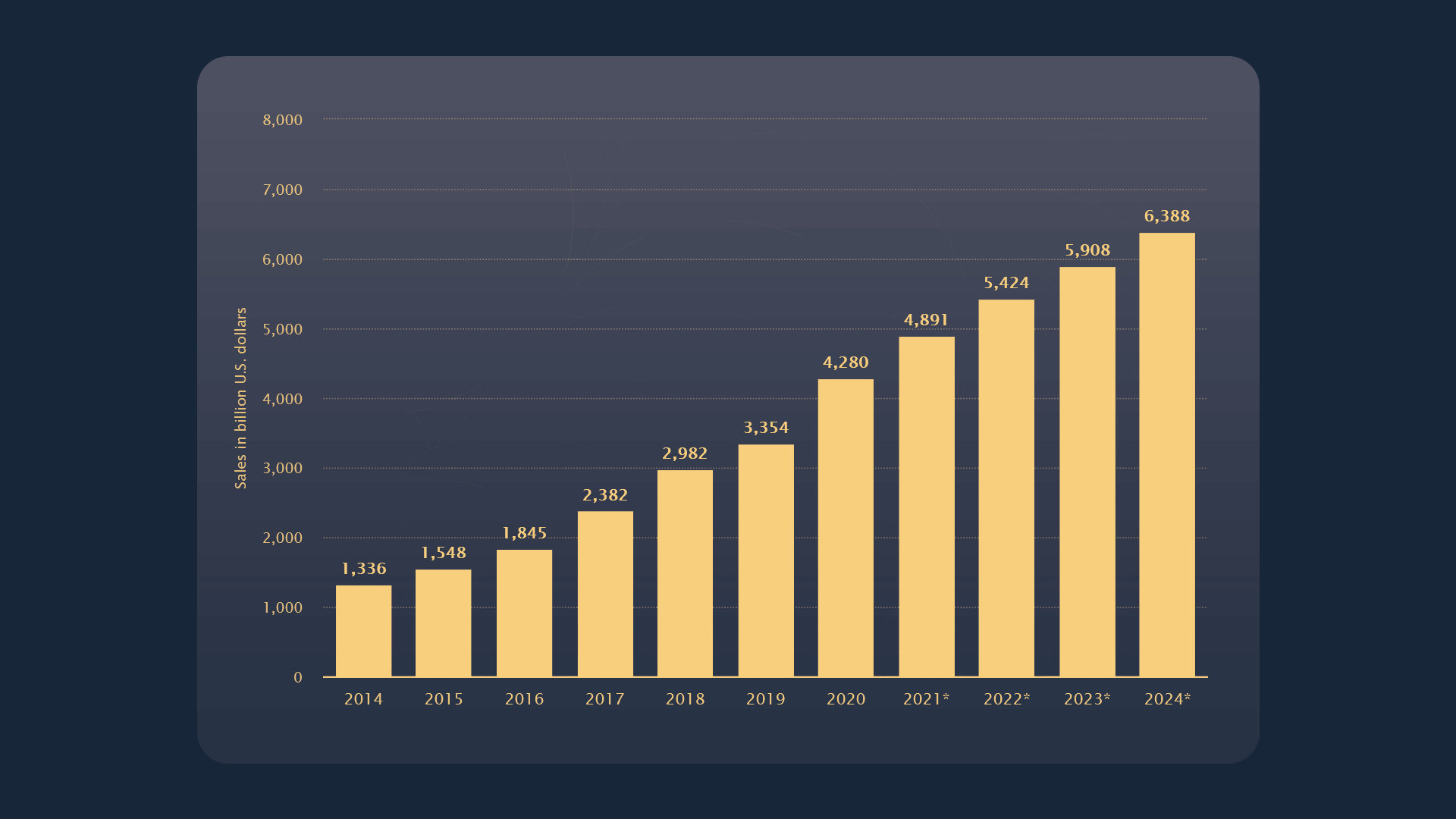 Bar graph showing a steady incline of e-commerce sales from a low of $1,336 billion in 2014 to a high of $6,388 billion projected in 2024.