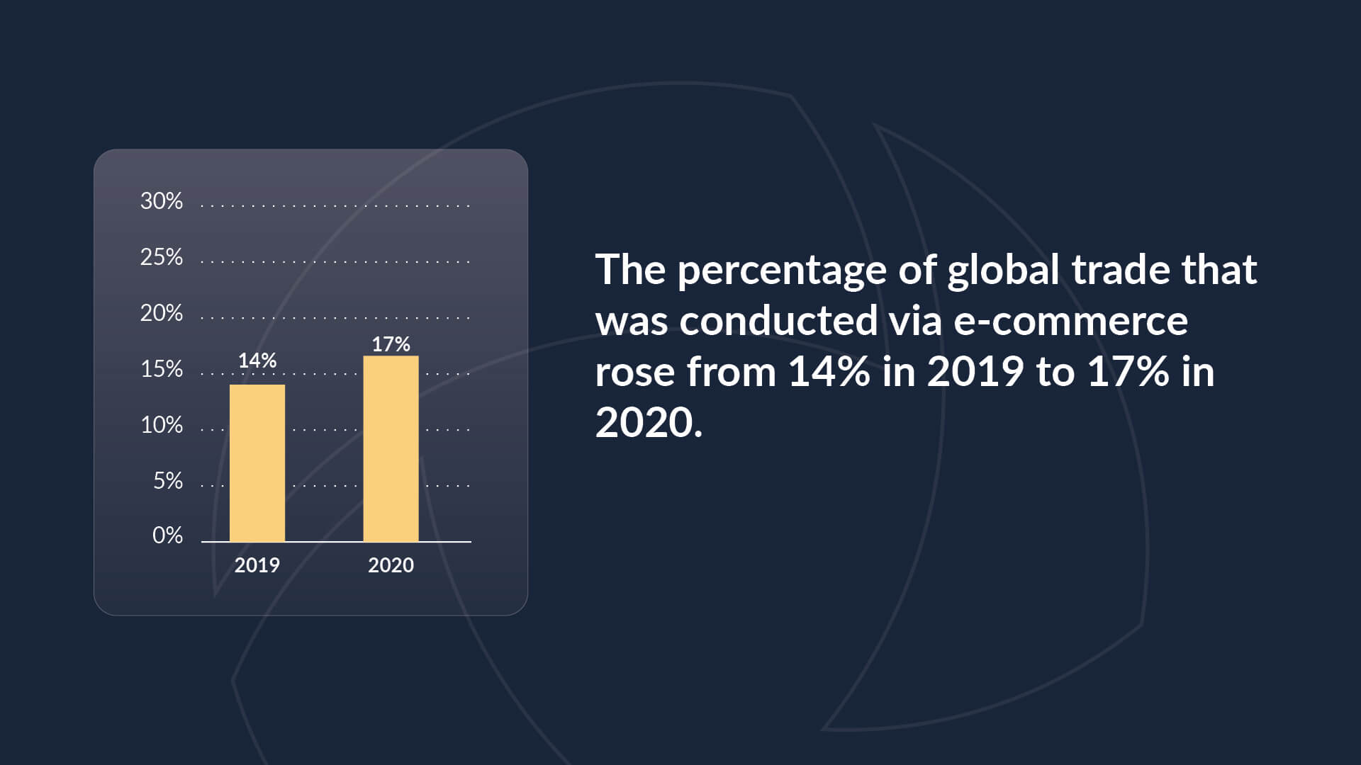Chart showing the rise of e-commerce sales percentage of all global trade from 14% in 2019 to 17% in 2020.