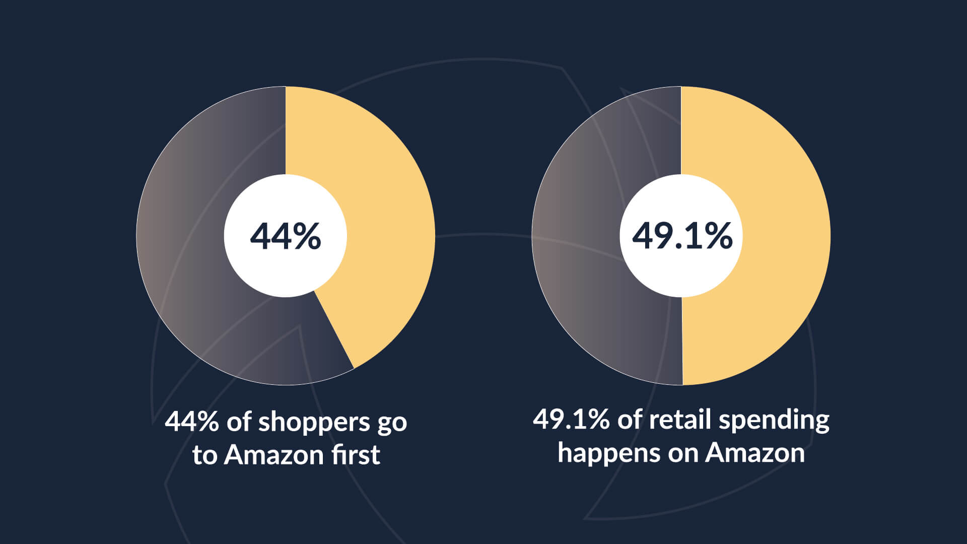 Pie charts revealing that 44% of shoppers visit Amazon first before searching for products elsewhere and 49.1% of all retail spending occurs on Amazon.