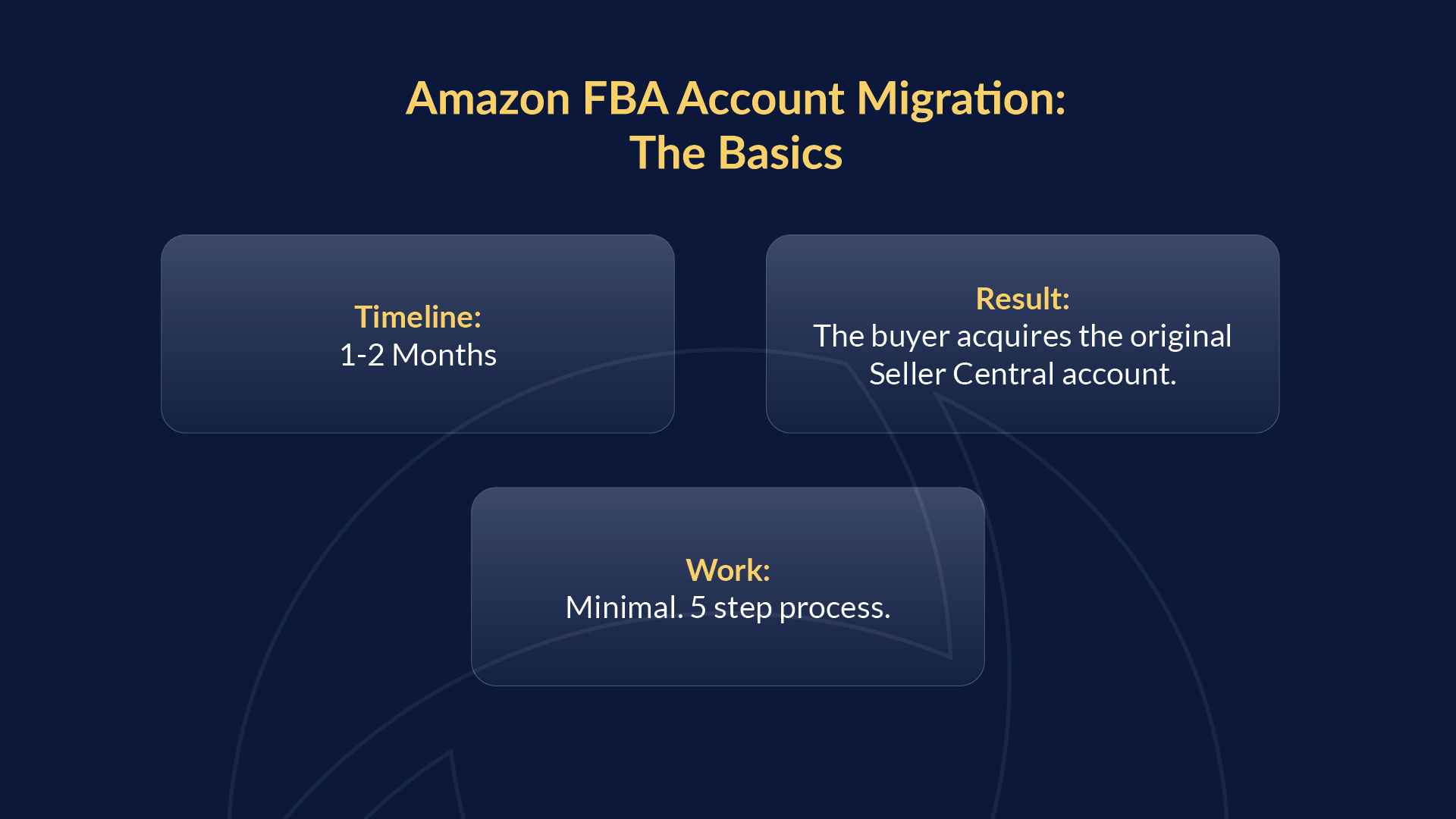 Breakdown of the timeline for Amazon FBA Account Migration.