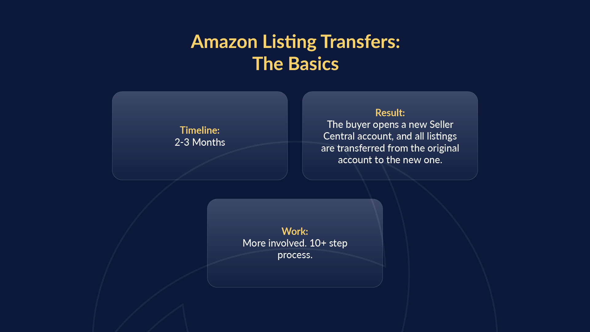 Breakdown of the timeline for Listing Transfers.