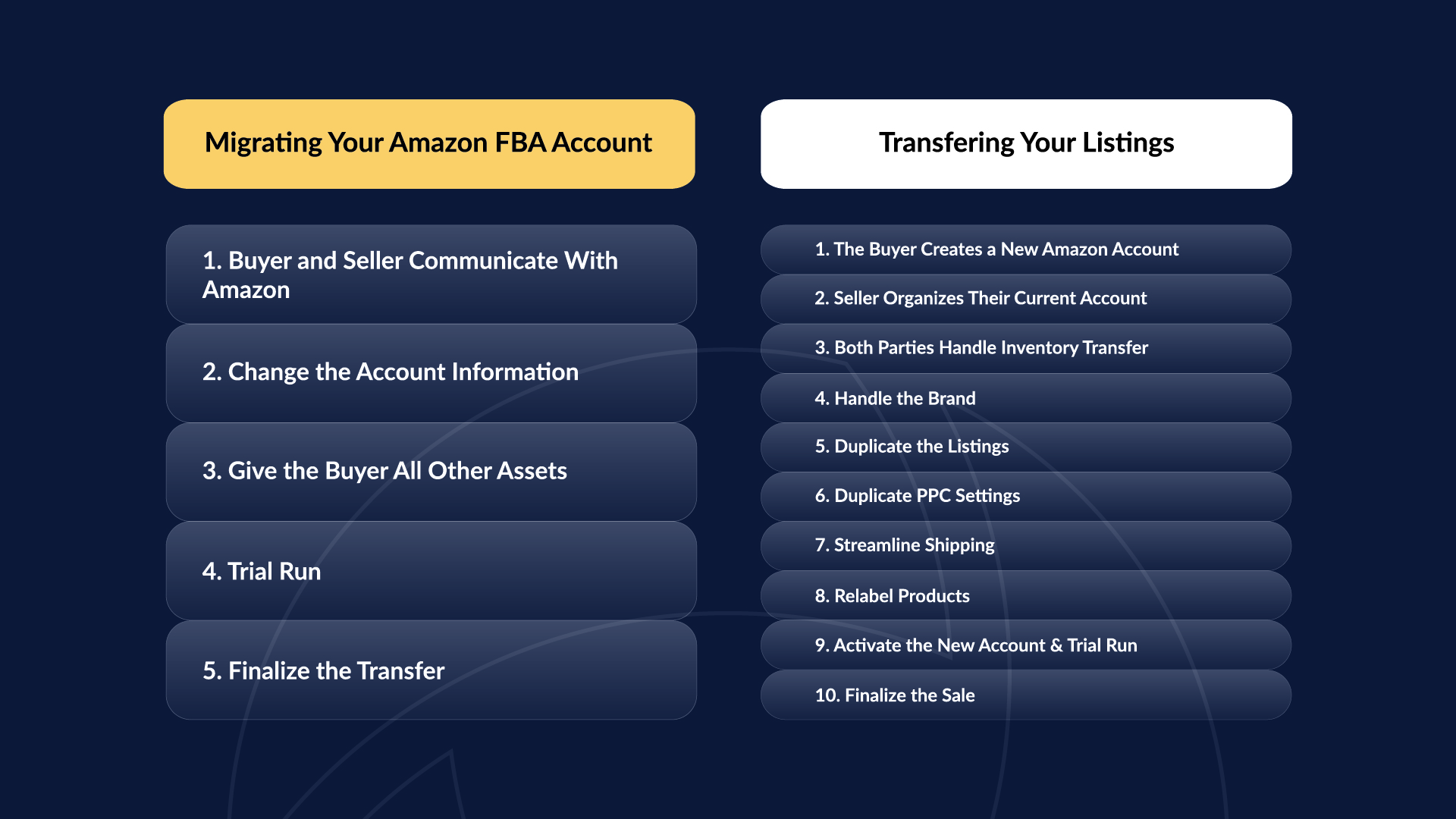 Side by side comparison of the steps necessary for both FBA Account Migration and Listing Transfers.