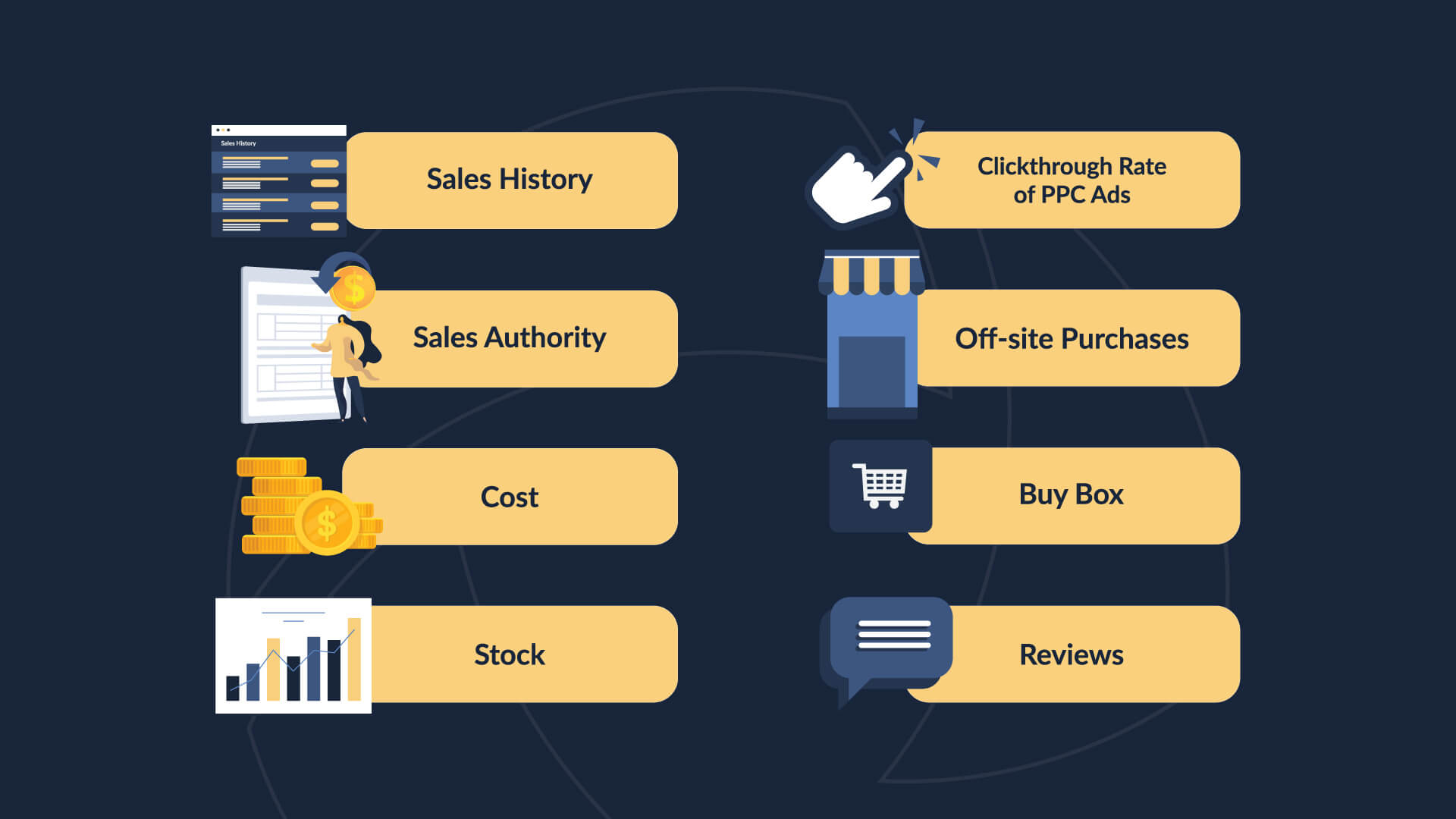 Elements that Amazon's search algorithm uses. Sales history, seller authority, cost, stock, clickthrough rate of PPC ads, off-site purchases, buy box, reviews.