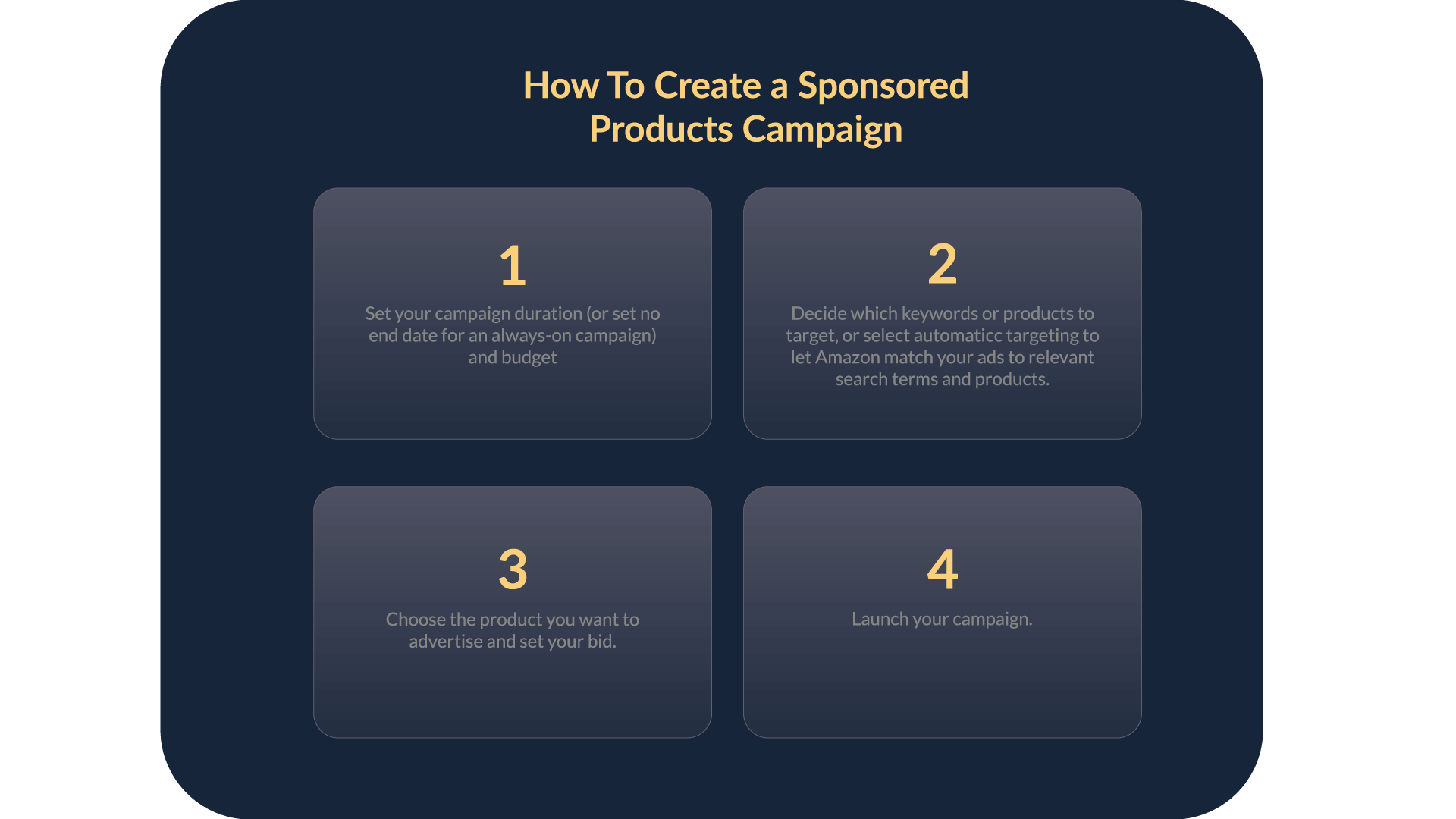 Amazon's 4 step process for launching a Sponsored Product Campaign.