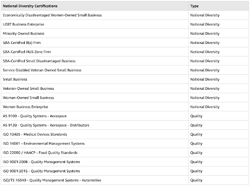 Image showcasing Amazon's list of national certifications available to their sellers.