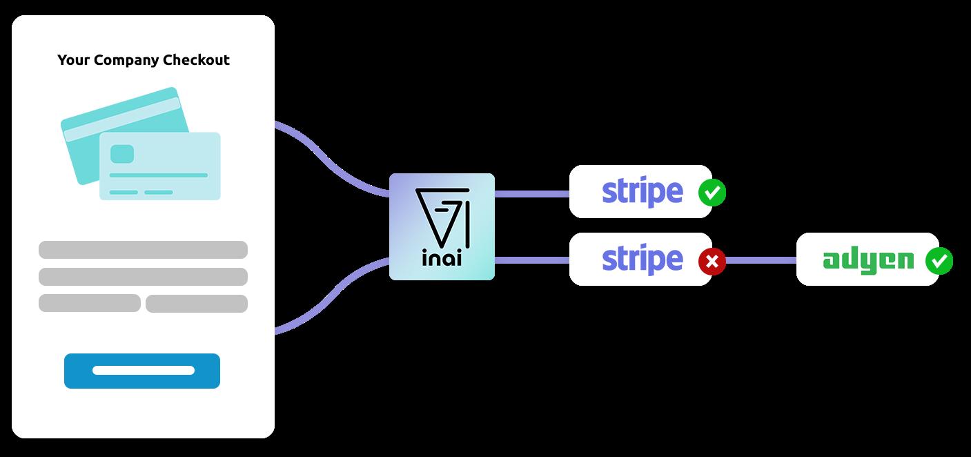 Custom workflow showing failover logic