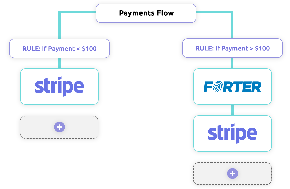 Custom flow to optimize payment stack