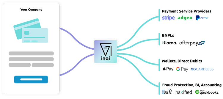 your company integrated with inai