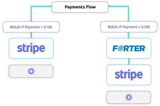 Custom workflow logic to optimize payments and never miss transactions