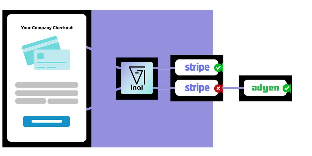 Failover logic workflow