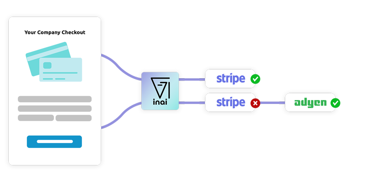 Re-route transactions to optimize payment stack