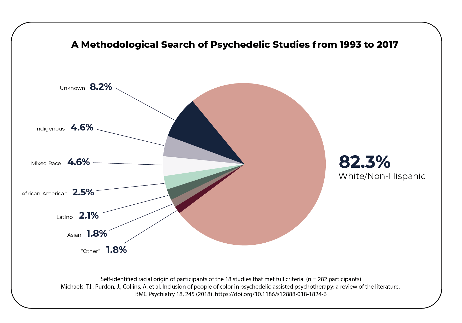 """Self-identified racial orgin of participants of the 18 studies that met full criteria:  (n = 282 participants), 82.3% of the participants were non-Hispanic White, 2.5% were African-American, 2.1% were of Latino origin, 1.8% were of Asian origin, 4.6% w ere of indigenous origin, 4.6% were of mixed race, 1.8% identified their race as """"other,"""" and the ethnicity of 8.2% of participants was unknown"""