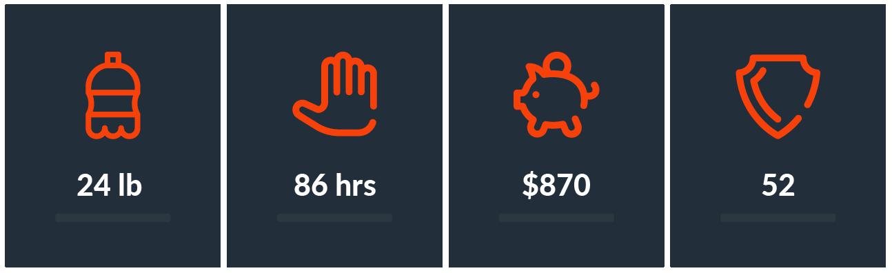 People product screenshot showcasing the metrics dashboard