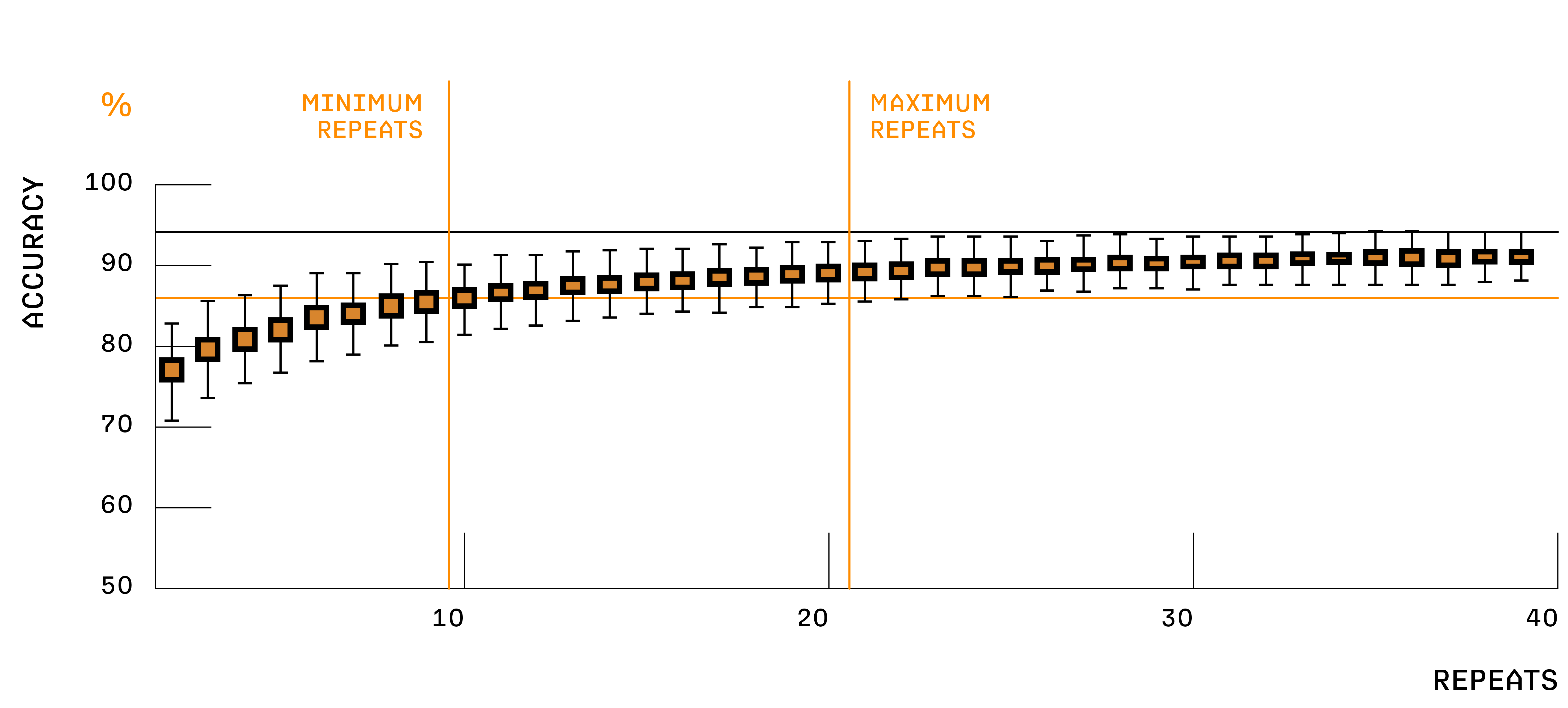 Quality Match confidence score graph based on number of repeats and accuracy percentage