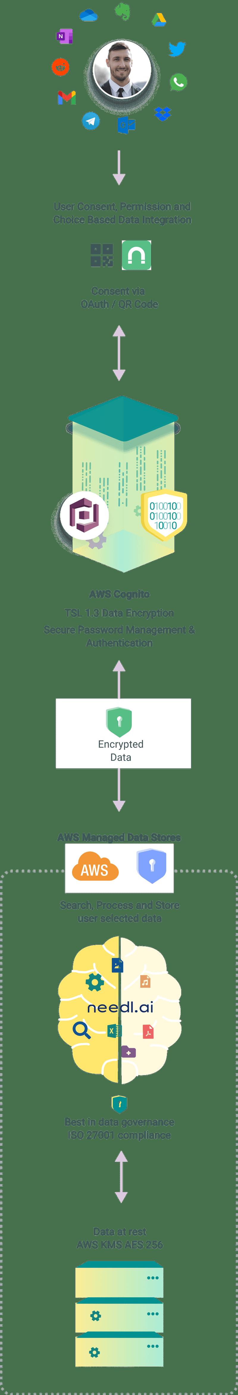 Needl AI Enterprise Data Protection